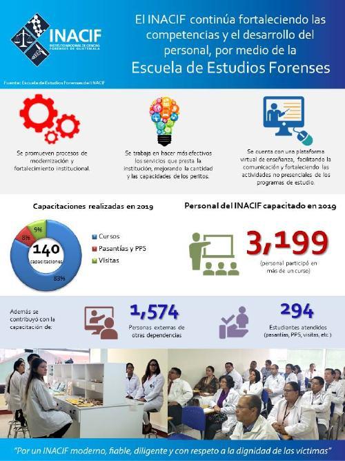 El INACIF continúa fortaleciendo las competencias y el desarrollo del personal, por medio de la Escuela de Estudios Forenses